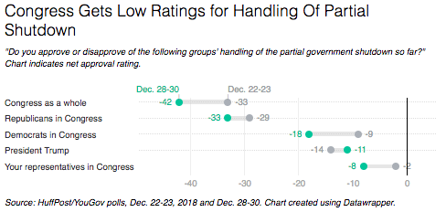 Americans give everyone negative marks for the government shutdown