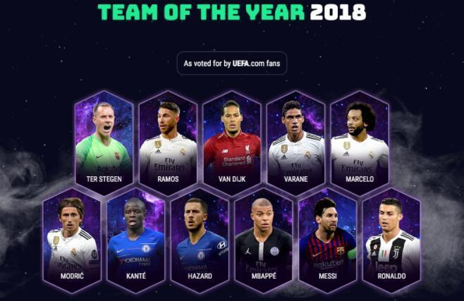 欧足联年度最佳阵容:梅西C罗领衔 魔笛票数最高