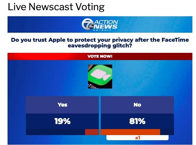 苹果隐私安全成笑柄?硅谷巨头屡爆丑闻渐失人心