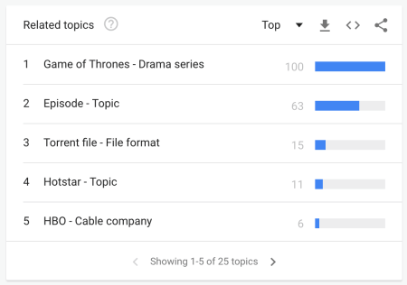 Indians woke up at 5am to find ways to download Game of Thrones for free