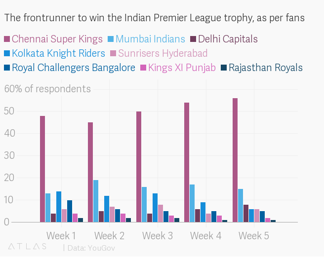IPL fans are mostly rooting for just one team this year