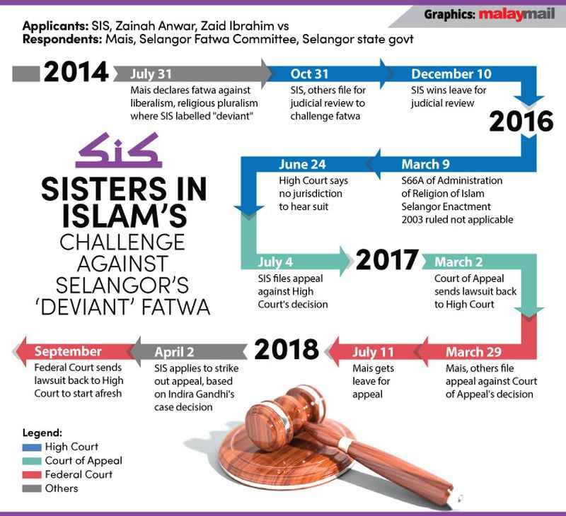High Court says can't hear SIS challenge against 'deviant' fatwa, directs group to Shariah courts