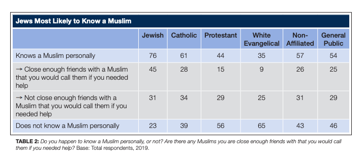 American jews and muslims are 'natural allies' with close bonds, study finds