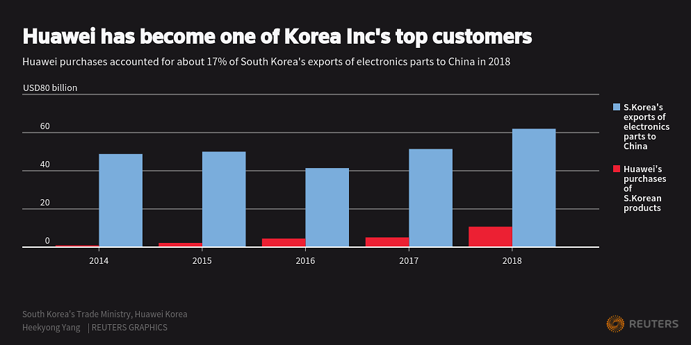 Huawei ban puts South Korea in a familiar place: Caught between the US and China