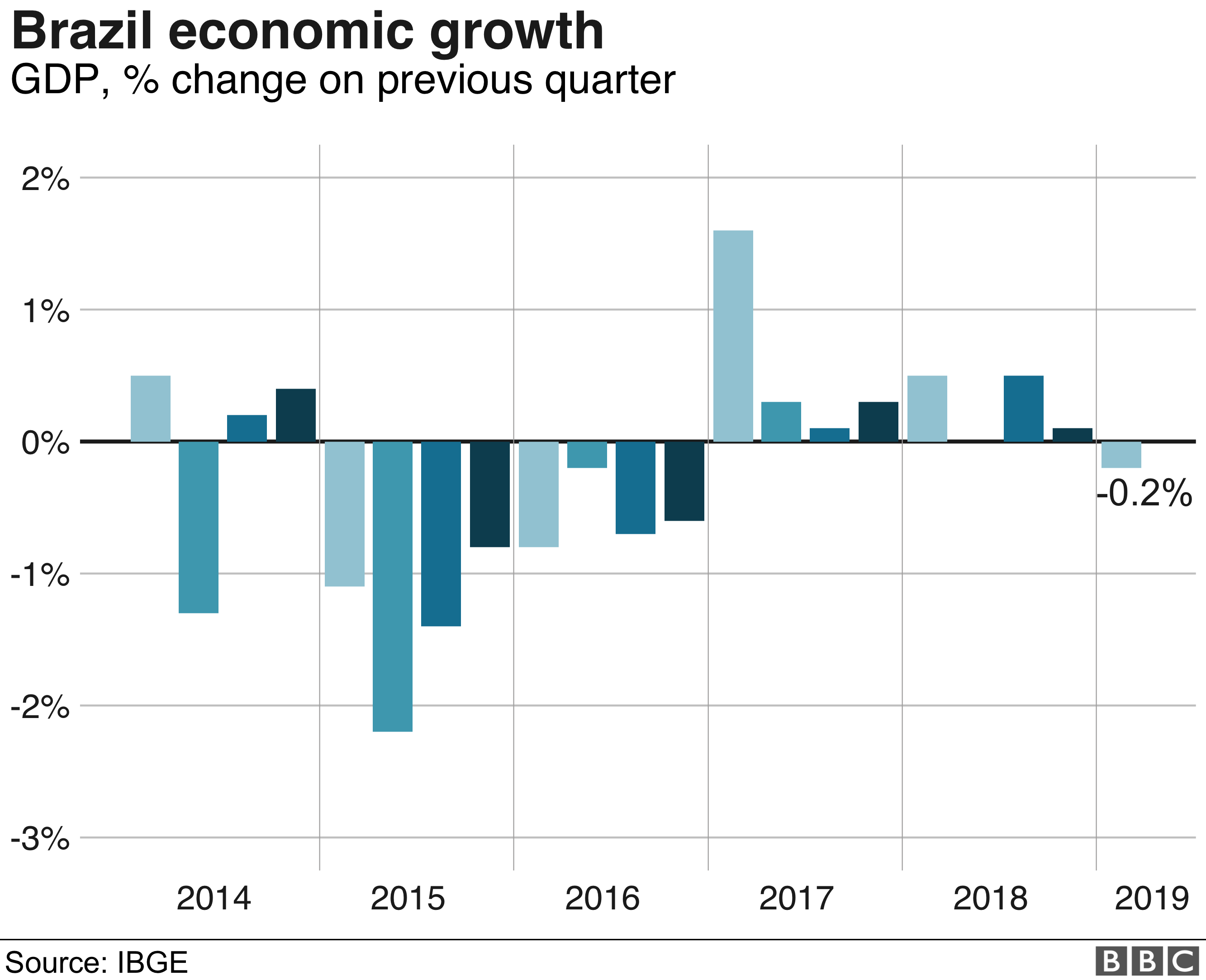 Brazil economy contracts for the first time since 2016
