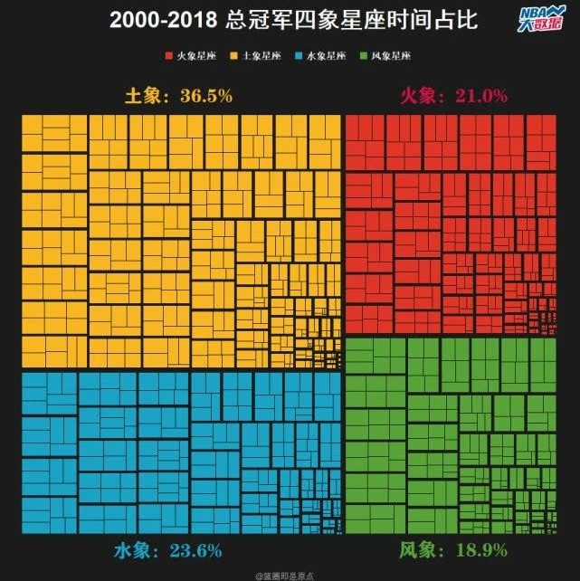 【NBA大数据】用星座解析总决赛:处女座真王者 射手座最惨