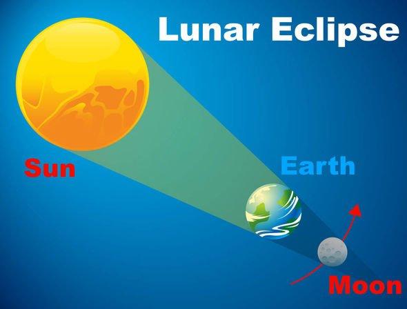 Lunar eclipse pregnancy precautions: Can a pregnant woman sleep during an eclipse?