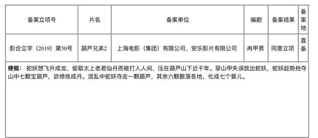 葫芦娃要拍真人版电影?已获上海电影制片厂授权