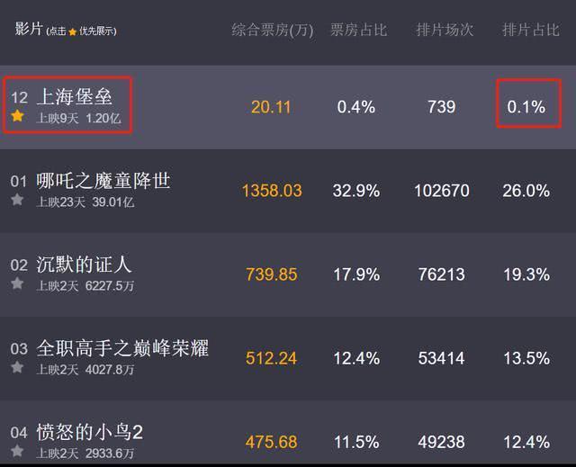 《上海堡垒》排片仅0.1%,跟下架没区别,鹿晗的时代过去了?