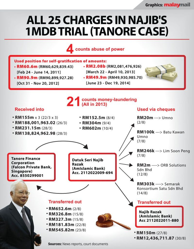 1MDB trial: RM2m cheque with Najib's signature paid to manage his social media in 2013