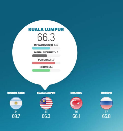 KL getting less safe, drops FOUR spots in world safest city ranking