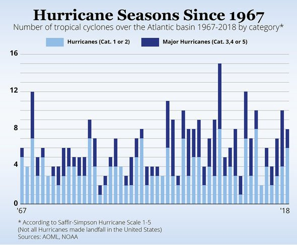 Weather forecast: Above normal hurricane season predicted 'Have a plan in place'
