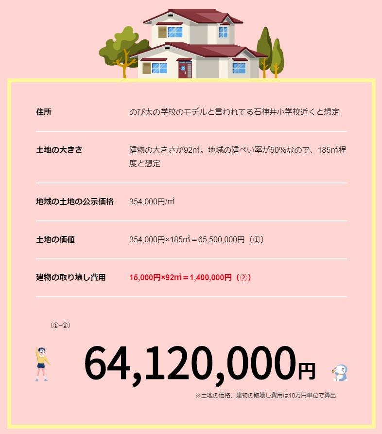 【维港会】《多啦A梦》大雄家最贵?日本卡通「主角的家」房价大比拼