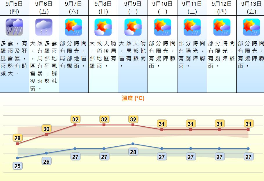 明狂风雷雨周六起一连7日间有阳光 中秋节有骤雨