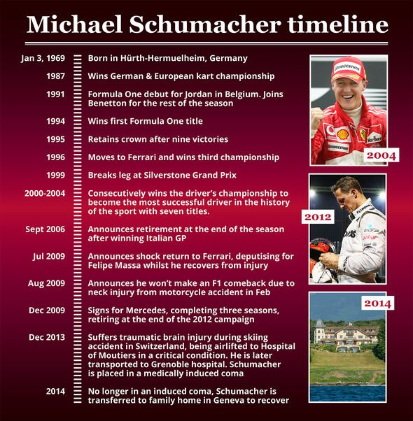 Michael Schumacher health: Friend speaks out on treatment and fight for 'more normal life'
