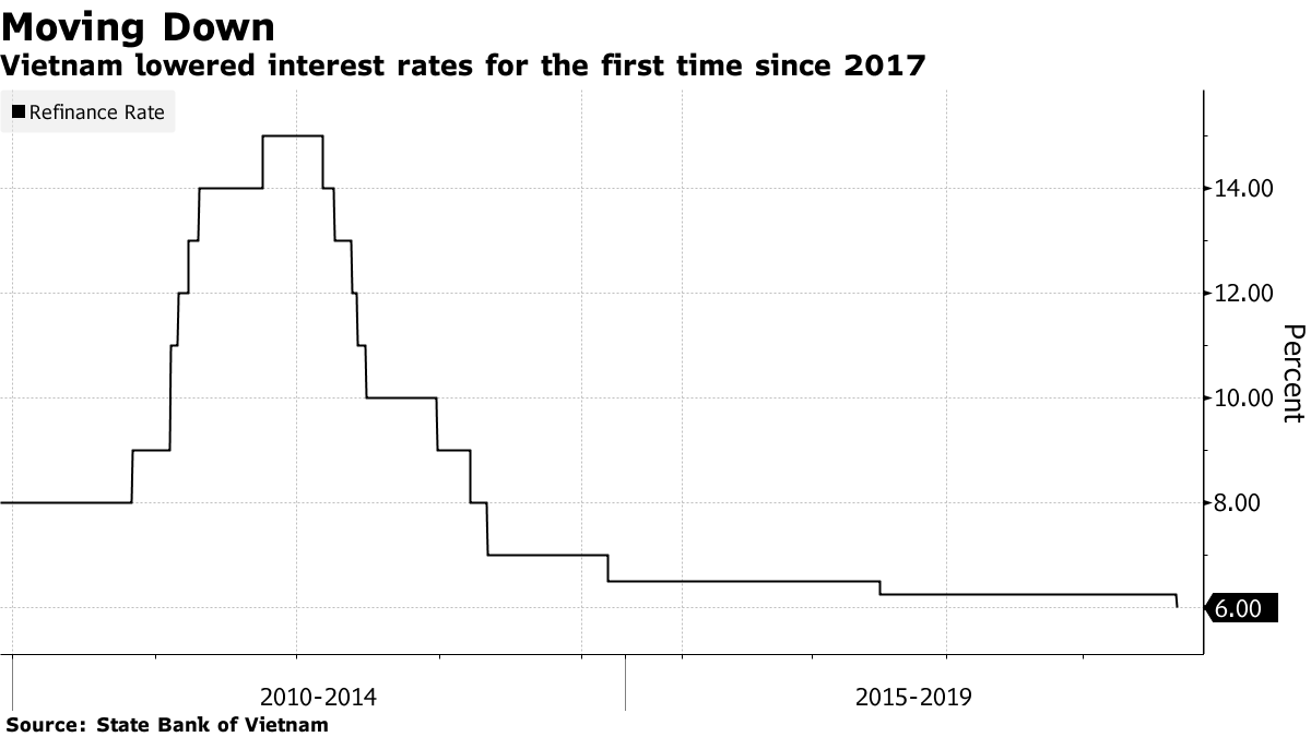 Vietnam Central Bank Cuts Policy Rates as Global Risks Rise