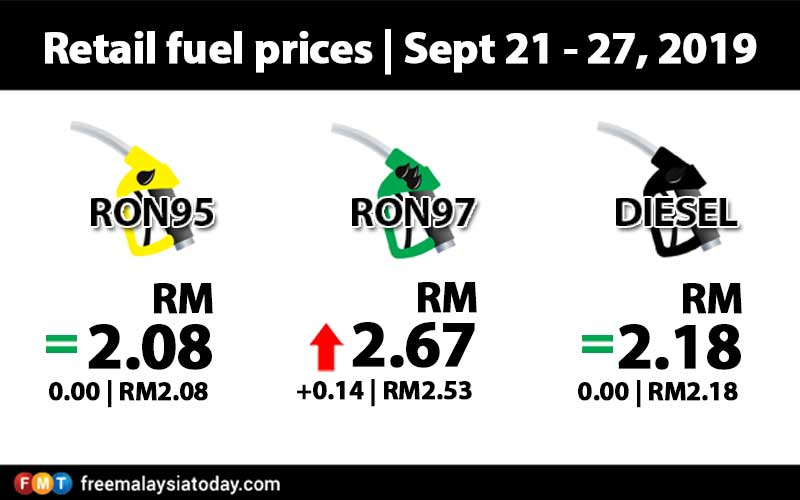 RON97 up by 14 sen, RON95 and diesel unchanged