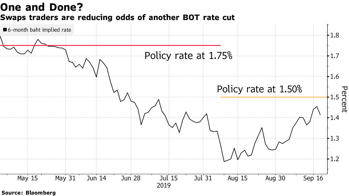 Asia's Best-Performing Currency May Have More Room to Run
