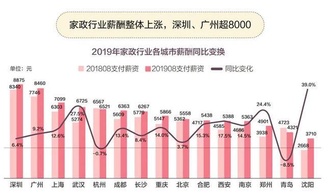 中国家政就业及消费报告:南京家政业平均月薪5393元,70后对家政依赖最大