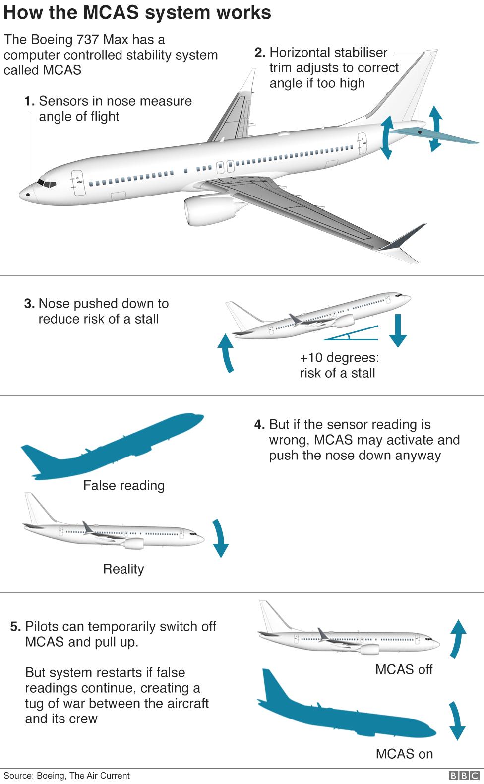 Victims' families slam report into 737 Max crashes