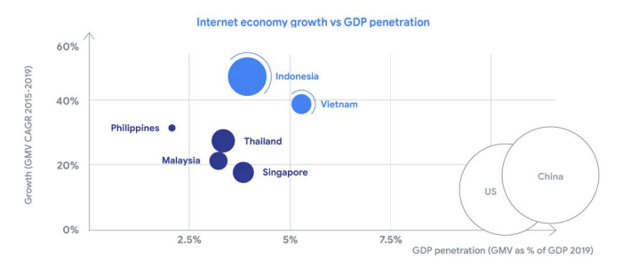 Southeast Asia's online ad industry will double by 2025