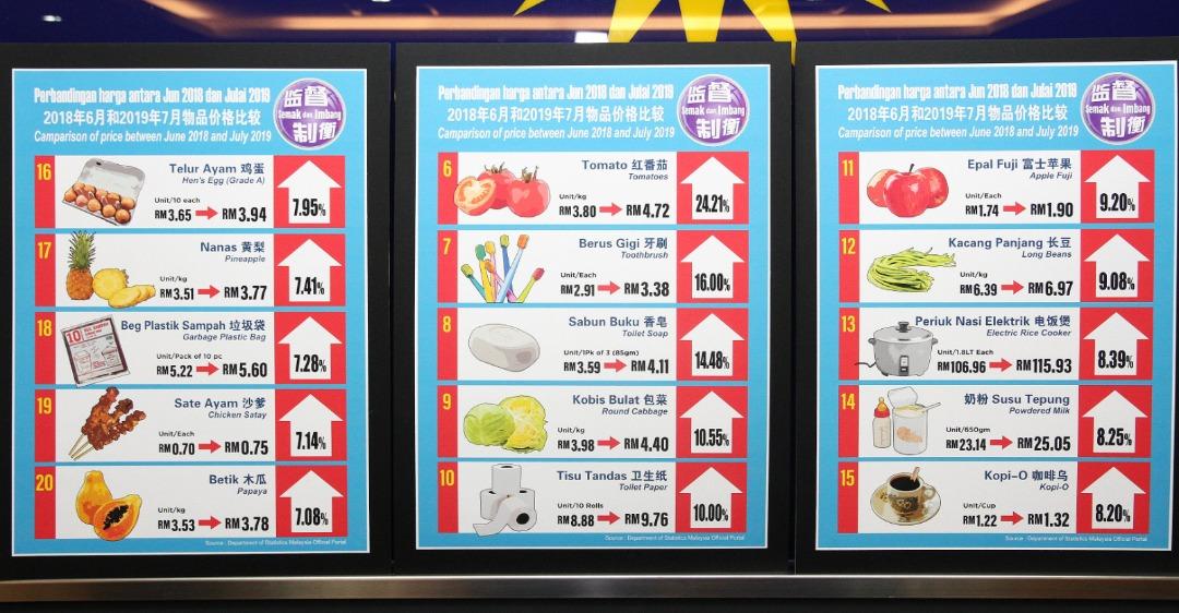 67物品涨价 马华:最高达88%