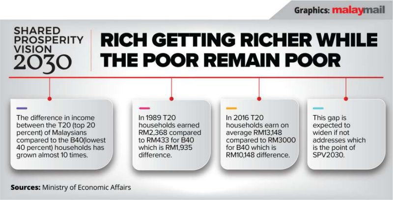 Dr M launches Shared Prosperity Vision, new roadmap to make Malaysia roar by 2030