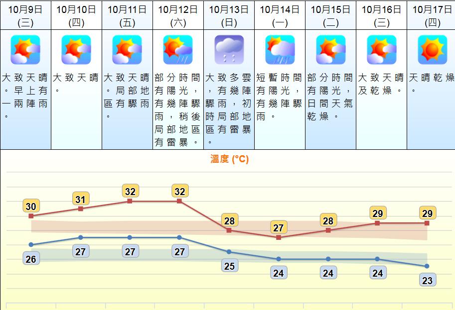 未来两三日天晴炎热 东北季候风下周增强有秋意较凉