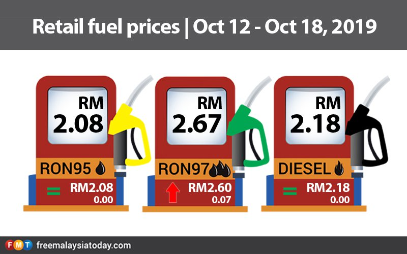 RON97 up by 7 sen, RON95 and diesel unchanged