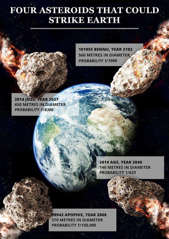 NASA news: Space agency's OSIRIS-REx readies for maiden Asteroid Bennu sample mission
