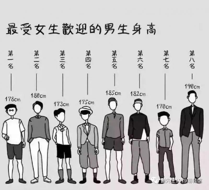 网友票选「最受异性欢迎的身高排行」沒想到180、190的男生都输给了这个身高啊!