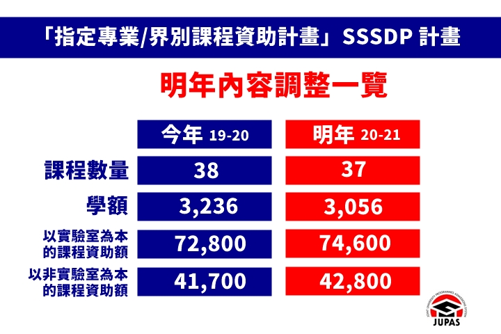 【JUPAS选科系列】20-21学年SSSDP最新变动及课程总览 (四之一)