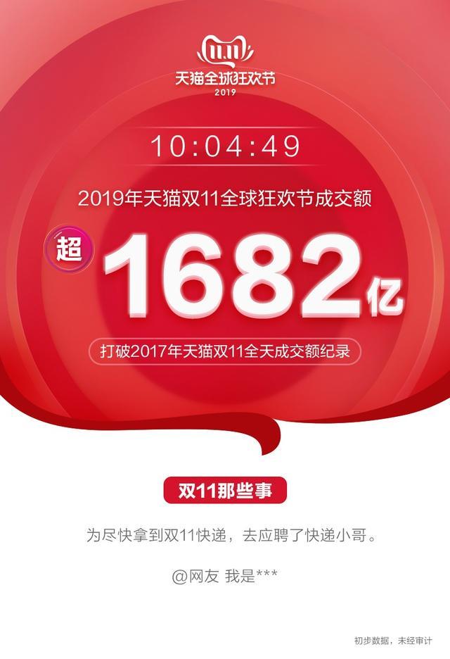 新消费速度!10小时4分49秒成交破1682亿江苏第三 今日淘宝App日活将破5亿