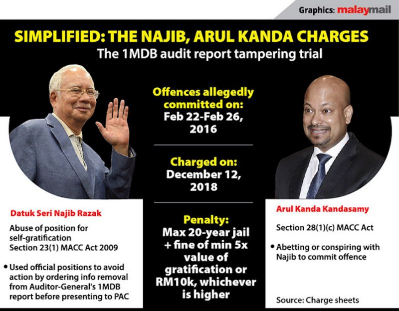 Audit team 'shocked' over suggestions to change 1MDB report, recalls NAD director