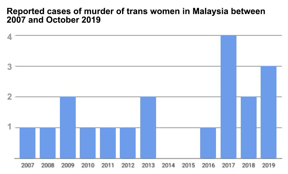 Gov't must curb increasing violence against transgenders