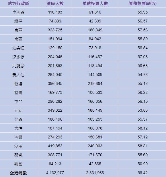 【区会选举】截至5时半逾233万人投票 投票率56.42%