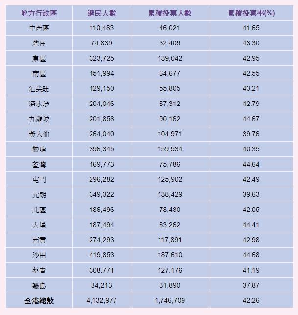 【区会选举】截至下午2时半投票率42.26% 174万人投票