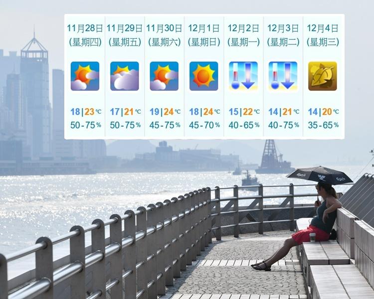 1连4日天晴 下周初转冷低见14℃