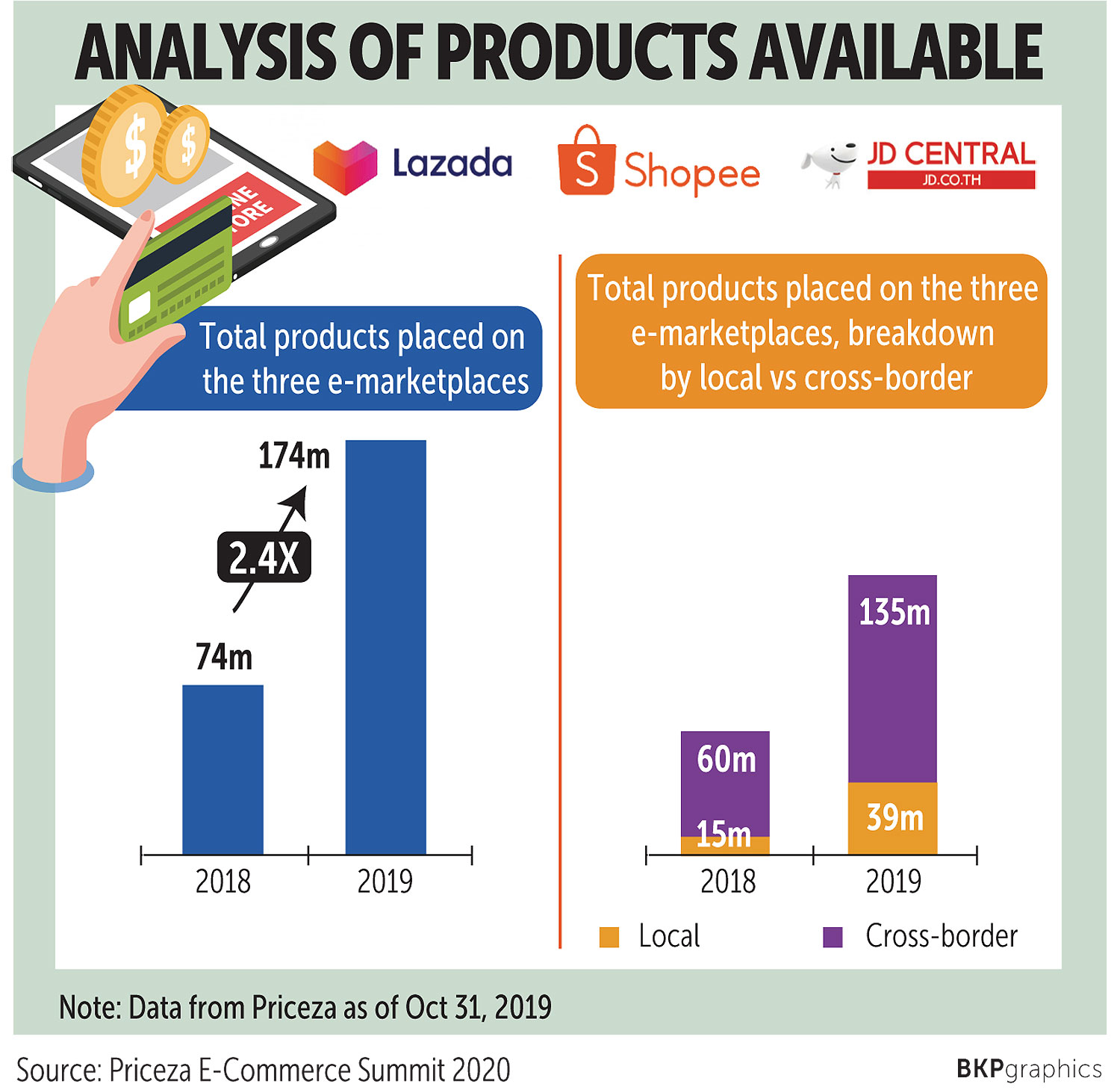 Thais setting the pace for social commerce