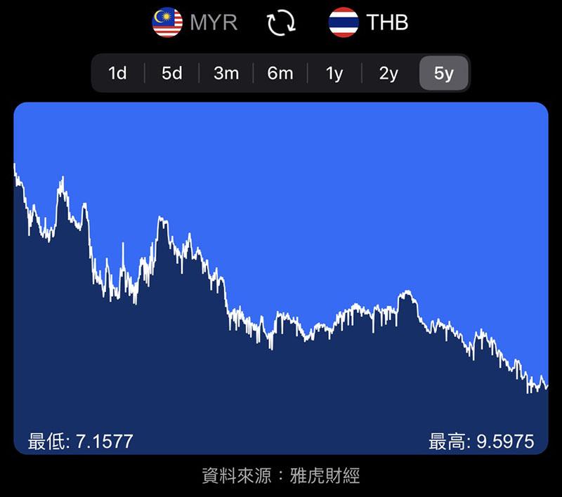 泰国被大马网友列旅游黑单:近期不可以去了!泰铢升值升到泰首相都怕!网友:我们跌到怕!