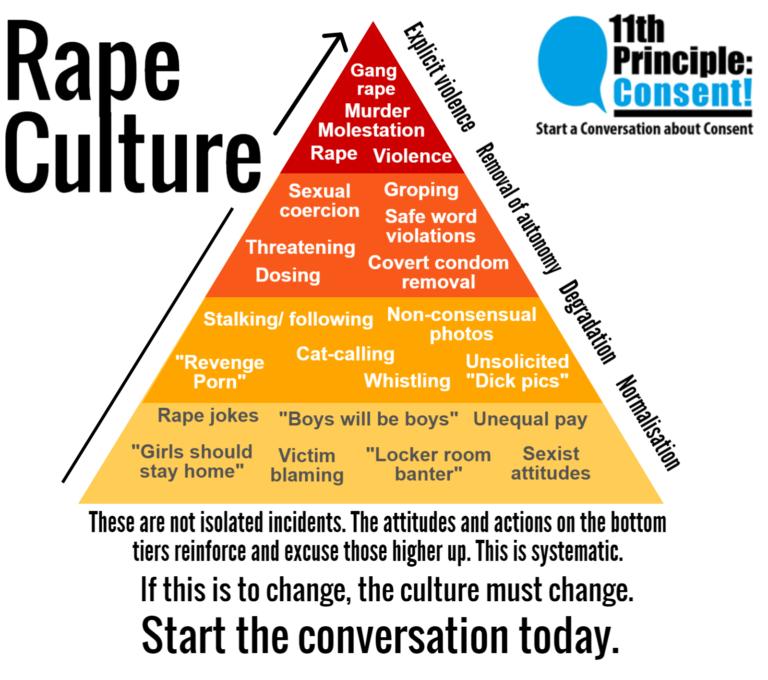 比性侵更致人于死地的,是强暴文化