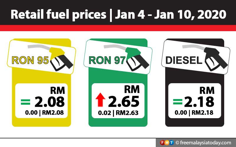 RON97 up 2 sen, RON95 and diesel unchanged