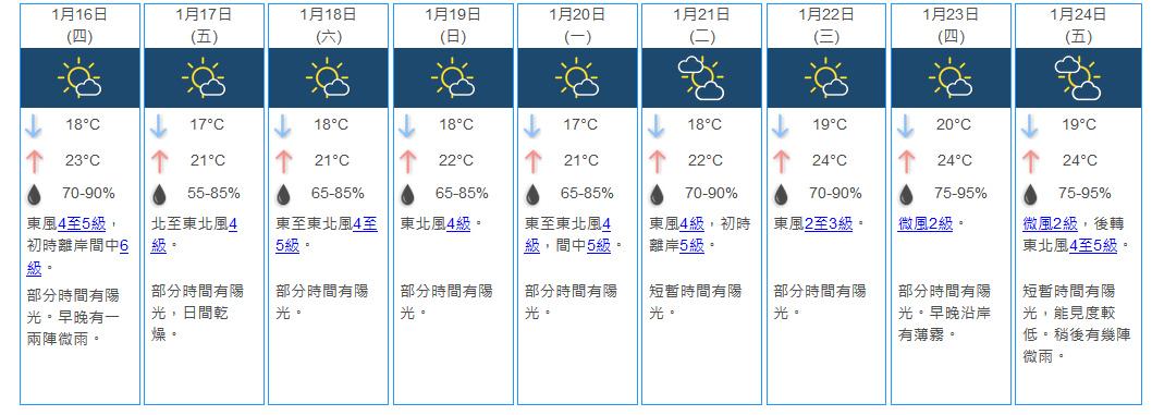 下周一「大寒」低见17℃ 季候风缓和「年三十」最高24℃