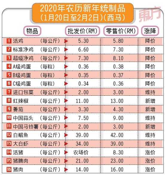 贸消部:农历新年统制品共16种