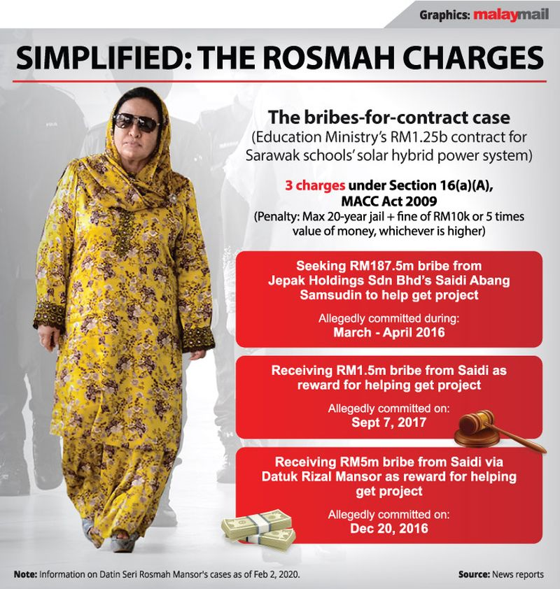 Rosmah absent on first day of trial, accused of 'publicity overdose'