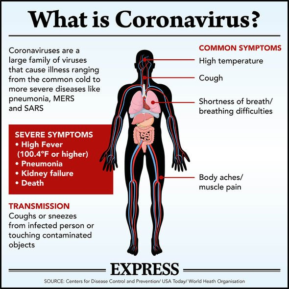 Coronavirus symptoms: THIS is not a sign you have COVID-19