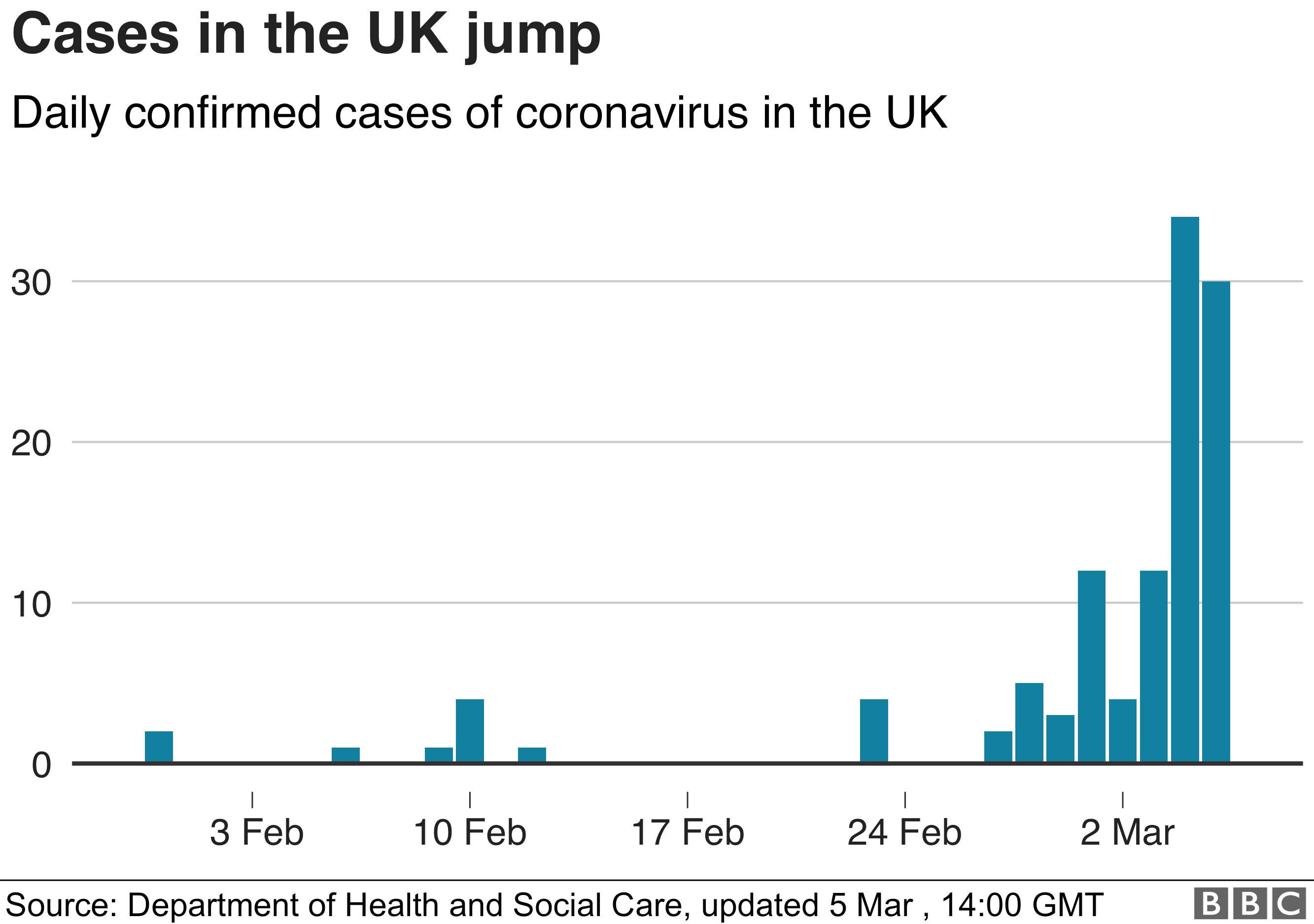 Coronavirus: Woman in 70s becomes first virus fatality in UK