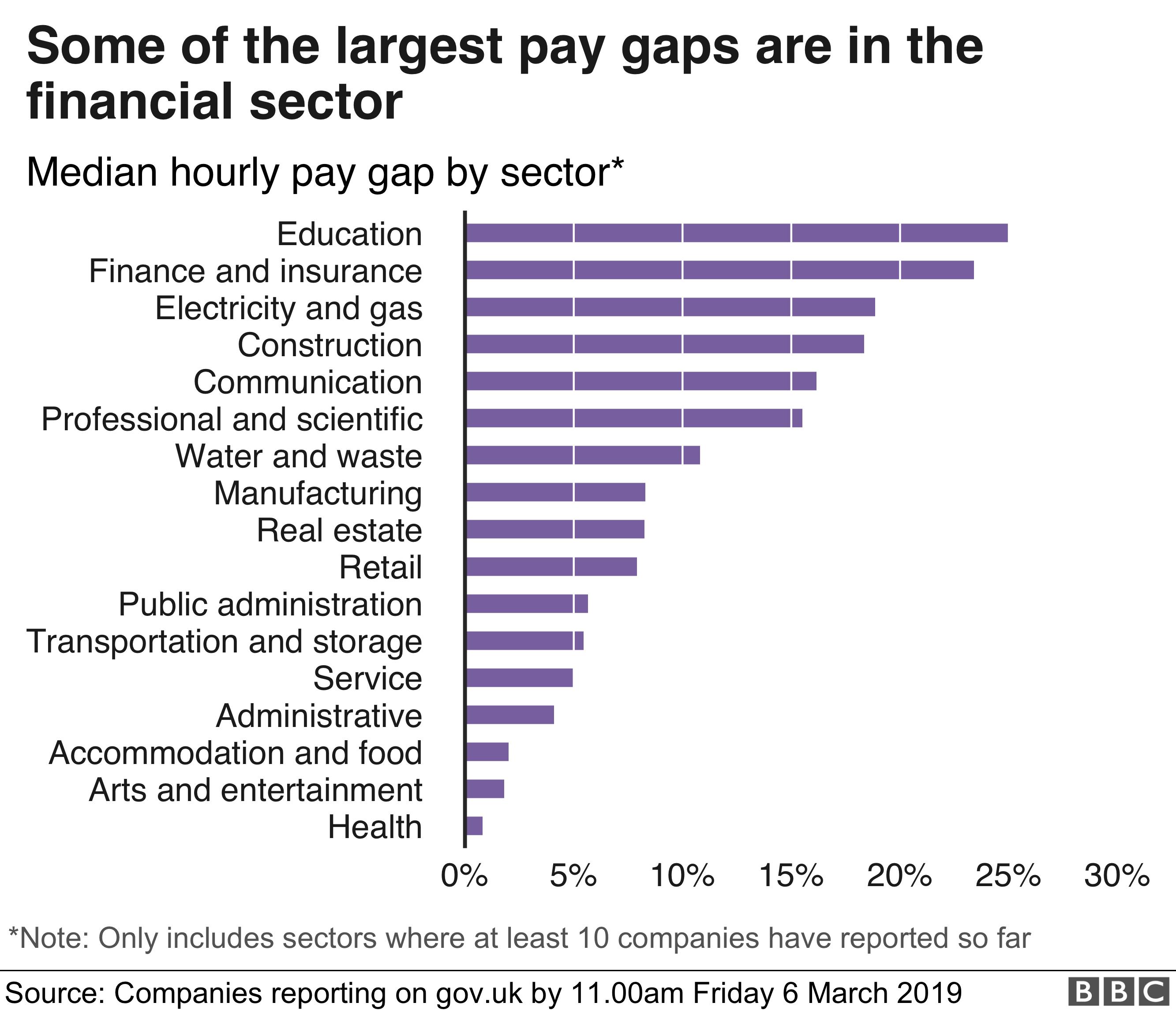 HSBC's gender pay gap hits 47% as City split widens