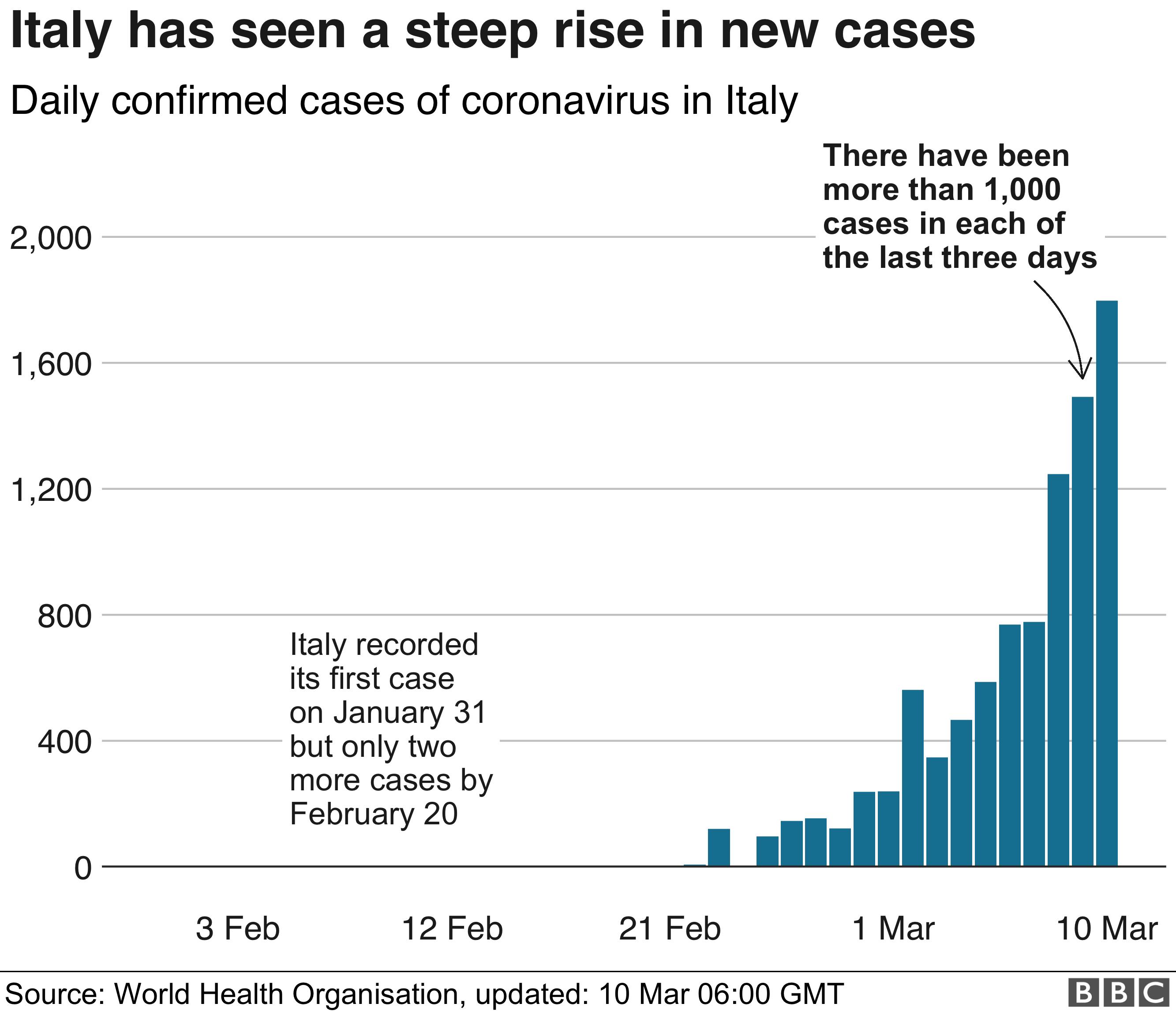 Coronavirus: Italians barred from Austria to stop spread