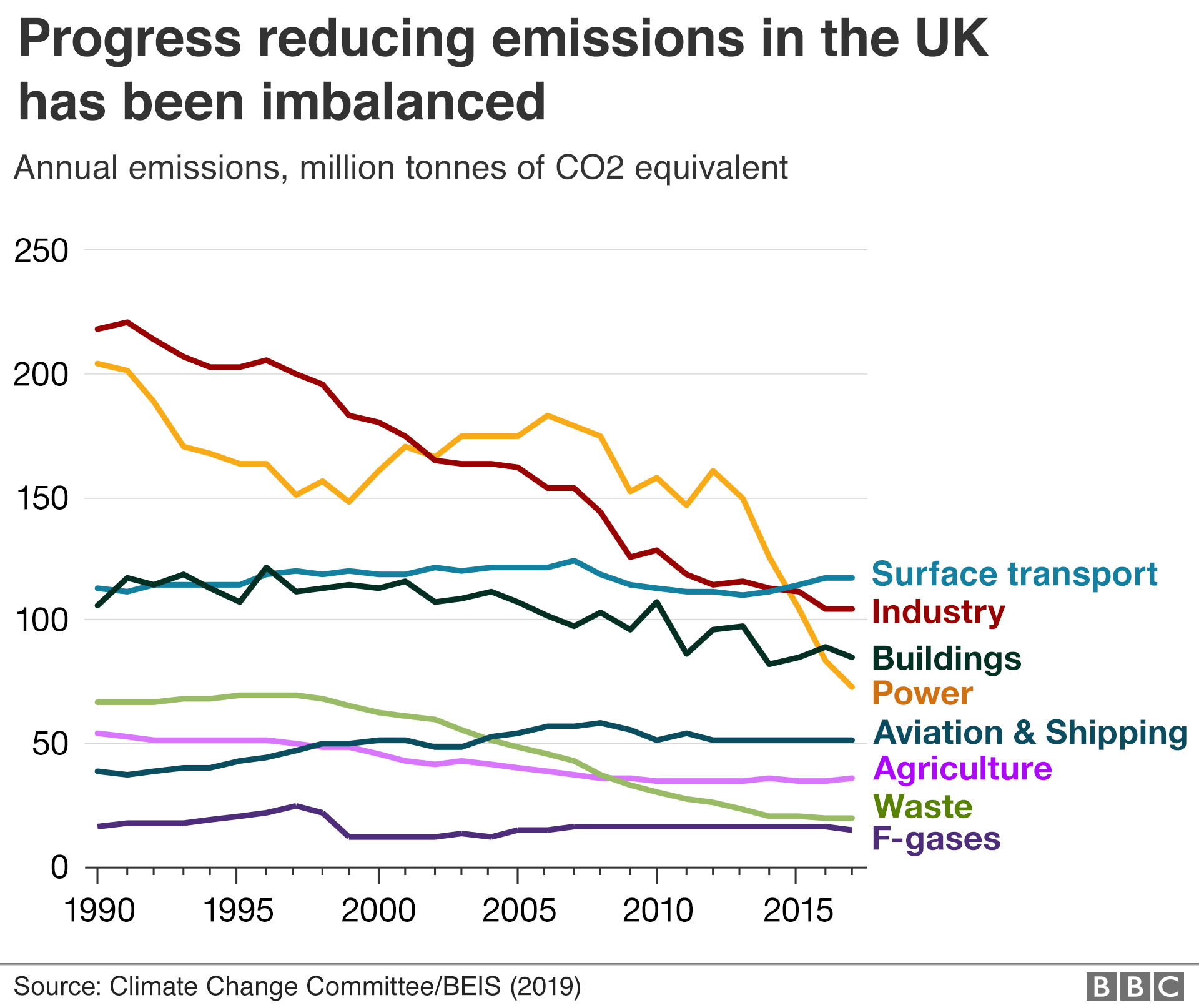 Climate change: UK 'can't go climate neutral before 2050'